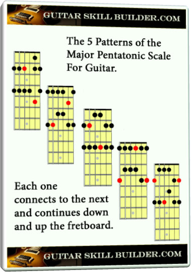 image regarding Scales Printable known as Primary pentatonic guitar scale - Discover all 5 work.