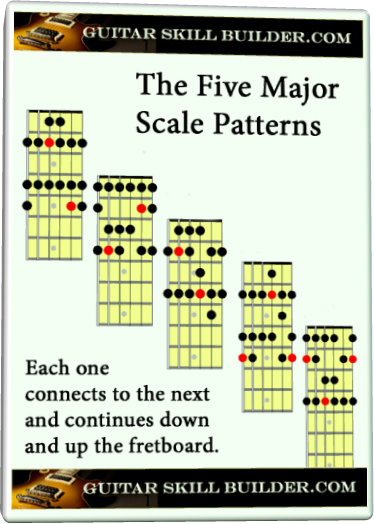 picture regarding Scales Printable named Guitar Greatest Scale - Discover the initially and utmost necessary scale