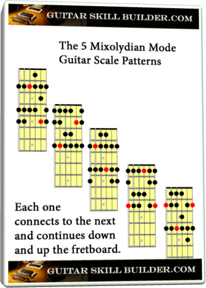 picture regarding Printable Guitar Scales Chart referred to as Mixolydian manner guitar Scale - The maximum preferred and instructive