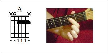 Beginner guitar chords - Basic guitar chords that everyone uses