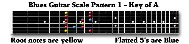 Guitar Blues Scale Box 1