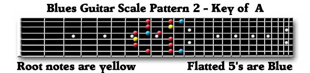 Guitar Blues Scale Box 2