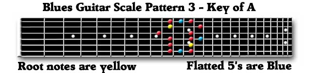 Guitar Blues Scale Box 3