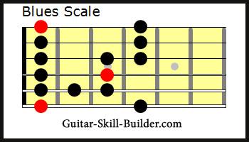 Blues Guitar Pentatonic Scale