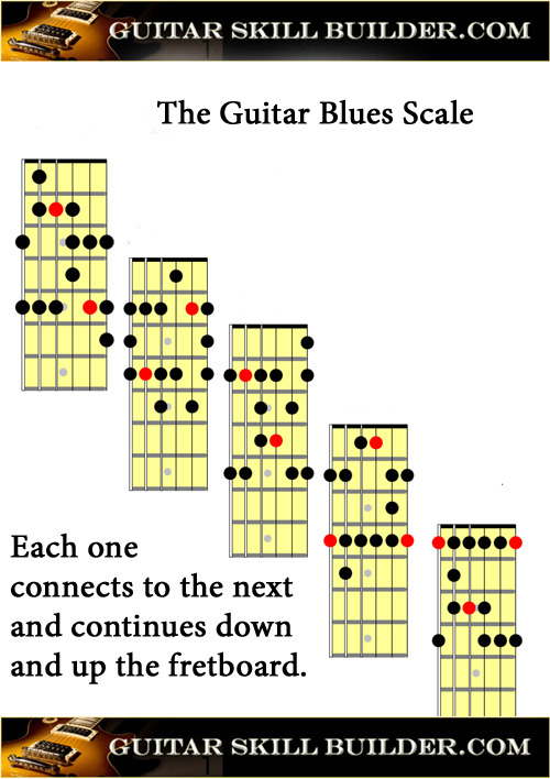 Printable Guitar Blues Scale Chart