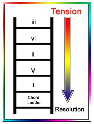 guitar chord ladder