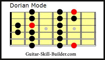 Dorian Guitar Mode