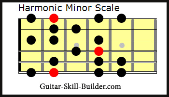 The Guitar Harmonic Minor Scale