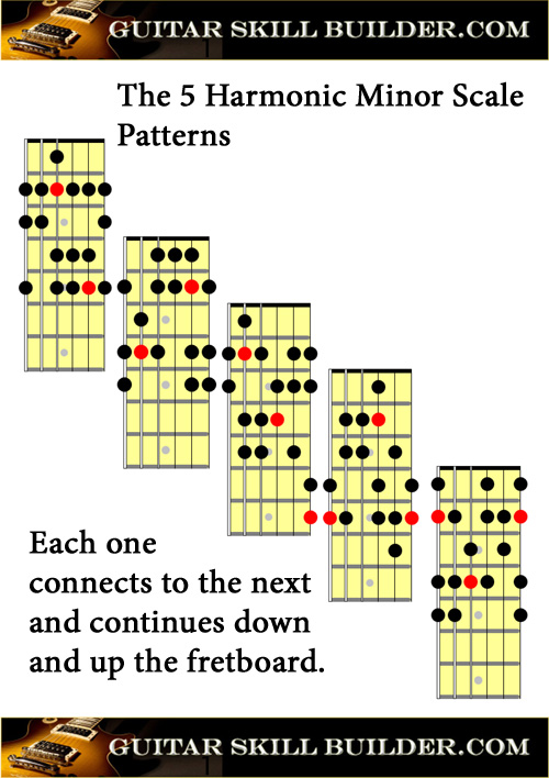 Printable Guitar Harmonic Minor Scale Chart