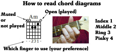 Guitar u00bb Guitar Chords With Hand Pictures - Music Sheets, Tablature, Chords and Lyrics