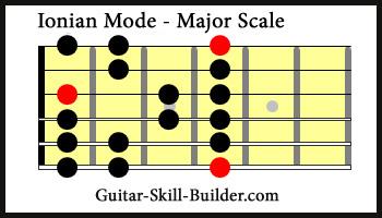 Ionian Guitar Mode