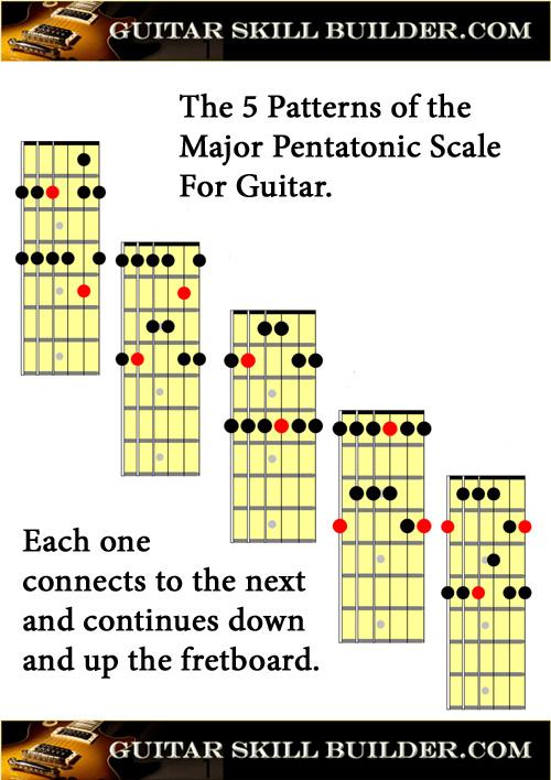 Printable Guitar Major Pentatonic Scale Chart