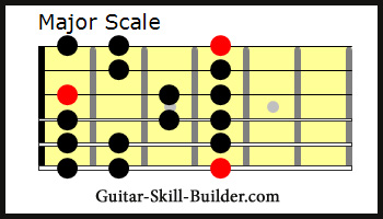 picture relating to Scales Printable identify Cost-free Printable Guitar Scales - 14 optimum Generally Applied Scales.
