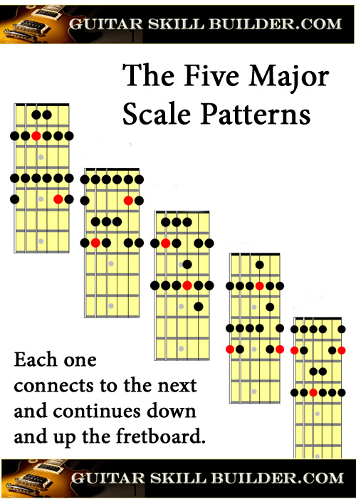 graphic relating to Printable Fretboard titled Guitar Scales printable charts of the highest ordinarily utilized scales