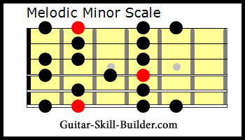 The Guitar Melodic Minor Scale