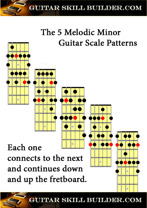 photograph about Scales Printable known as Guitar Scales printable charts of the greatest usually made use of scales