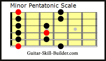 Minor Pentatonic Guitar Scale