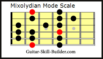 The Guitar Mixolydian Mode Scale