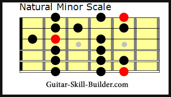 The Guitar Aeolian Mode Scale - Natural Minor Scale