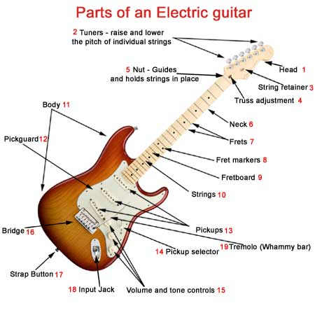 parts of an electric guitar what makes a electric guitar unique. Black Bedroom Furniture Sets. Home Design Ideas