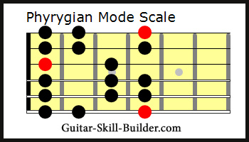 The Guitar Phrygian Mode Scale