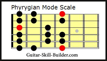 Phrygian mode guitar