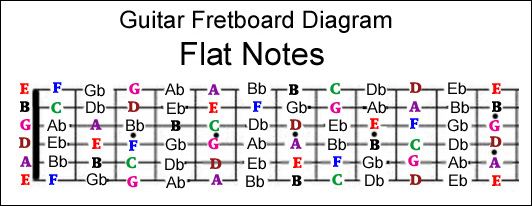 complete fretboard note chart - flat notes