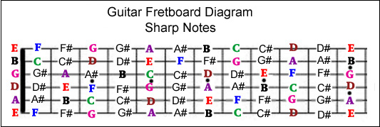 graphic regarding Guitar Fretboard Diagram Printable named guitar fretboard notes