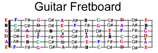 photograph about Printable Guitar Fretboard called guitar fretboard notes