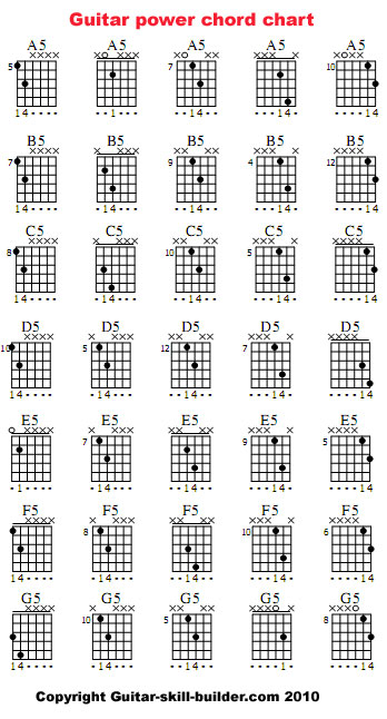 picture about Printable Guitar Chords Chart identify Guitar Ability Chords Chart