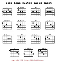 Left hand guitar chord chart page