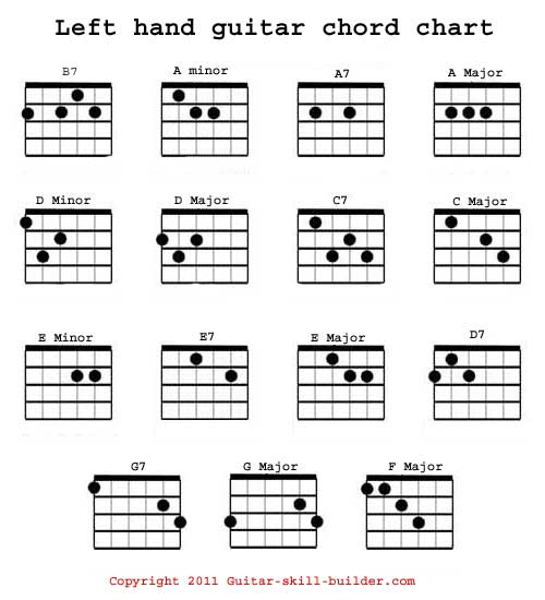 image relating to Printable Guitar Chords Chart With Finger Numbers called still left hand guitar chord chart