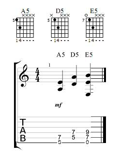 Guitar Power Chords Chart