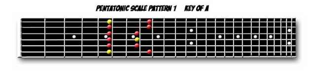 Pentatonic Scale box 1