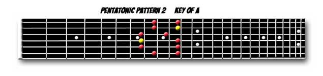 Pentatonic Scale Pattern 2