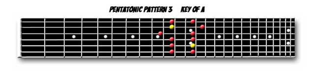 Pentatonic Scale Pattern 3