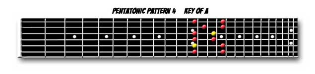 Pentatonic Scale Pattern 4