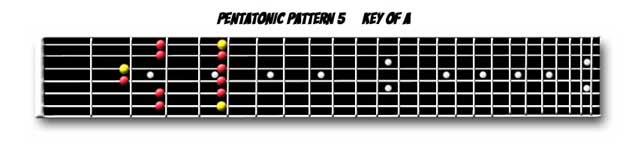 Pentatonic Scale Pattern 5