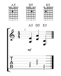 guitar power chords chart rh guitar skill builder com Blues Guitar Tabs and Chords Printable Guitar Chord Chart PDF