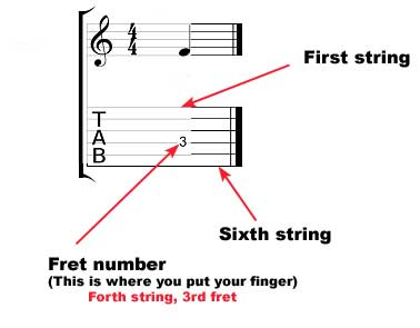 How to read guitar tab - fret number - string number