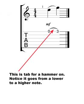 How to read guitar tab - hammer on