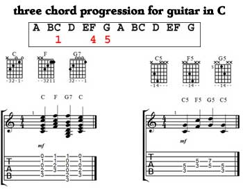 Three chord progression - key of C