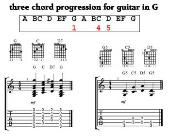 Three chord progression - key of G