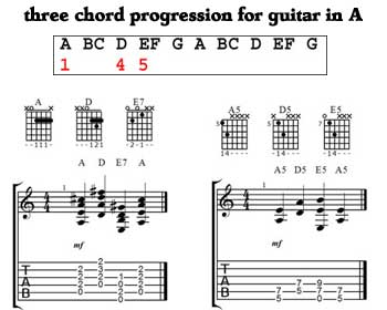 Three chord progression - key of A