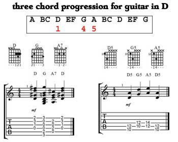 Three chord progression - key of D