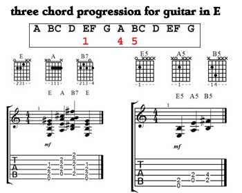 Three chord progressions for guitar