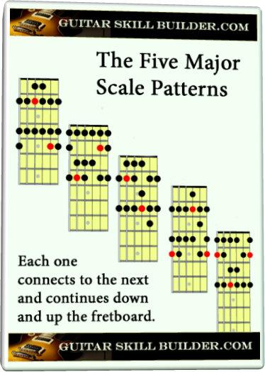 Guitar Major Scale chart