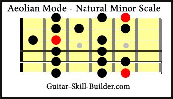 Aeolian - Natural Minor Scale