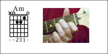 A Minor Guitar Chord