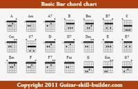 Free printable guitar chord chart, Basic Guitar Chords Chart